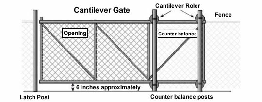 Diagram indicating locations of the latch post, counter balance posts, cantilever rollers, gate opening and counter balance